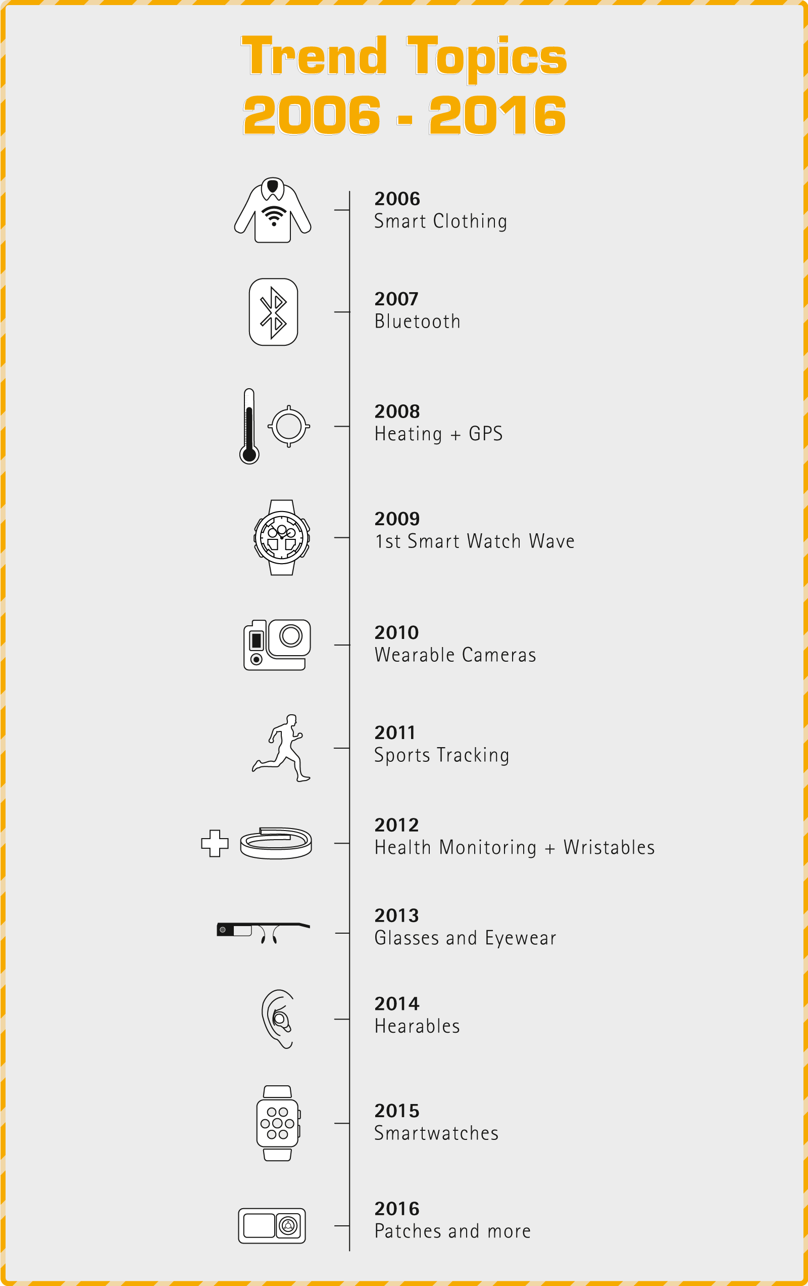 10-years infographic wearable technologies trending topic conference 2