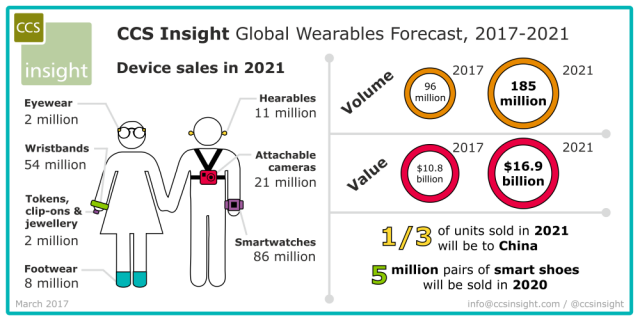 latest forecasts on wearables wearable technologies