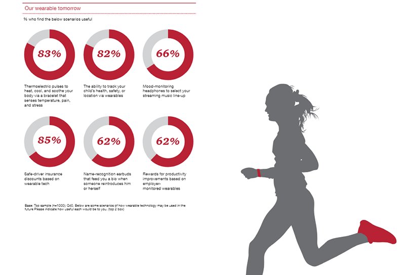 PwC study wearables
