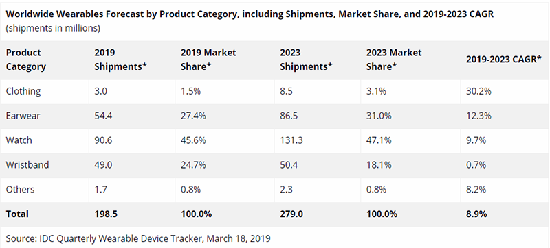 Worldwide wearables forecast by IDC
