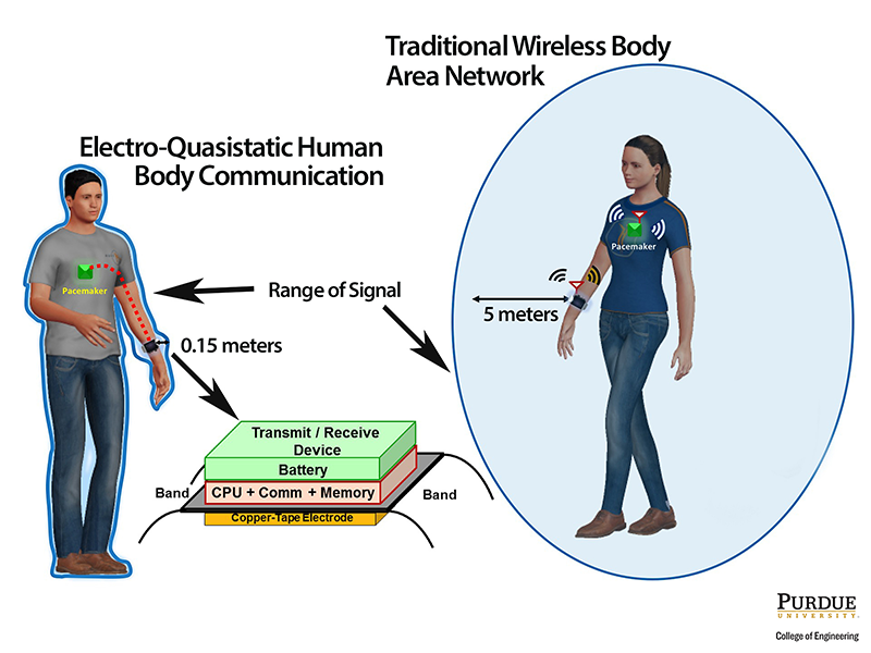 Keep Your Body and Implants Safe from Hackers with this Wireless Body Network