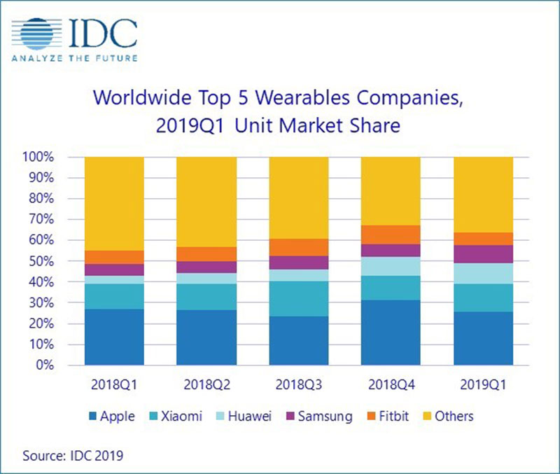 IDC wearables report