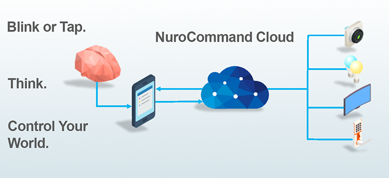 Nurio uses brain waves