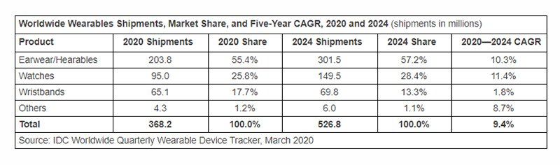 A table showing wearable shipments