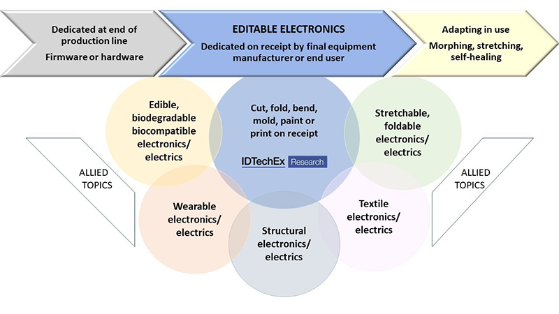 IDTechEx report new trend in smart electronics
