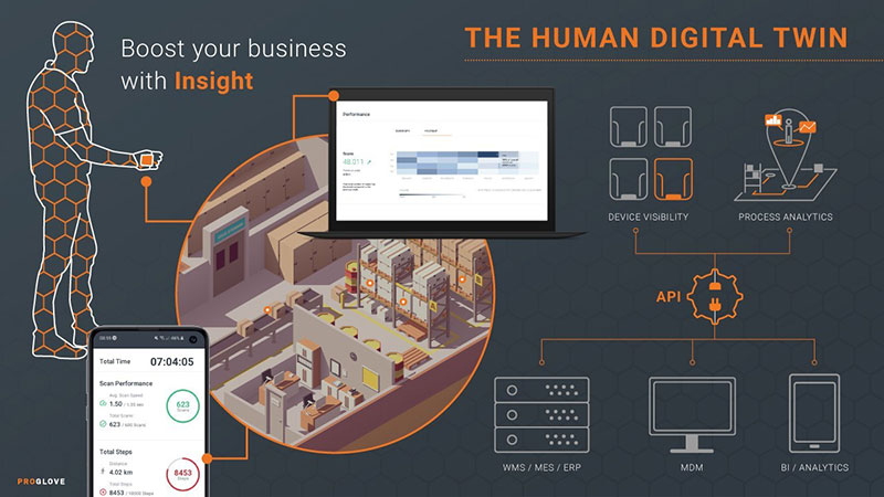 ProGlove Expands Analysis Platform To Boost Workflow Improvements and Worker Wellbeing