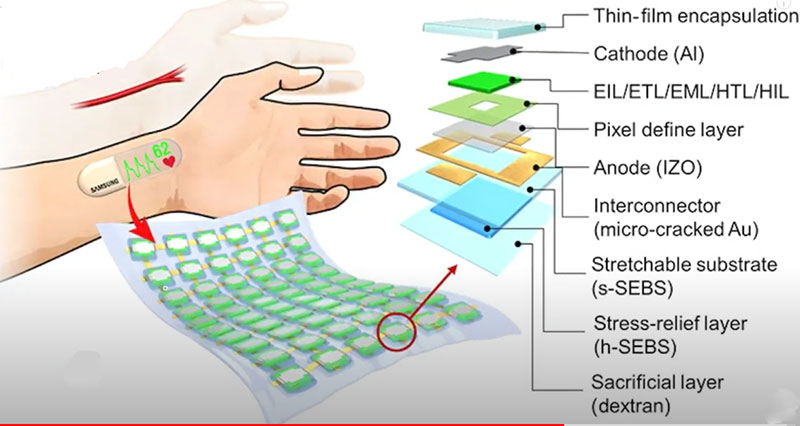 Samsung Flexible OLED display practical applications