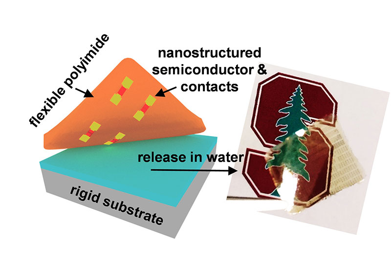 Stanford ultrathin flexible circuits for wearables